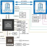 Gigabyte MD71 HB0 Block Diagram