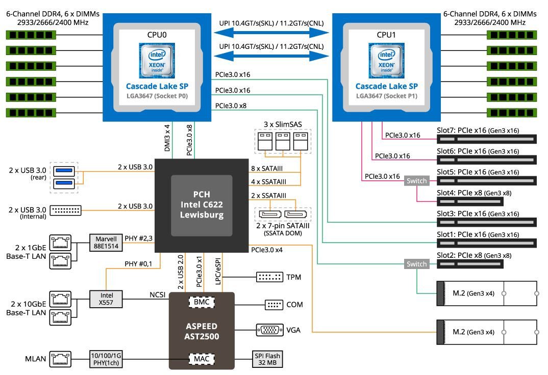 Gigabyte MD71 HB1 Block Diagram