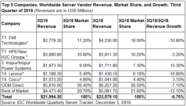 IDC WW Server Tracker Vendor Revenue 3Q2019