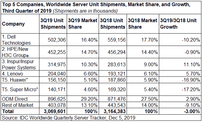 IDC WW Server Tracker Vendor Volumes 3Q2019