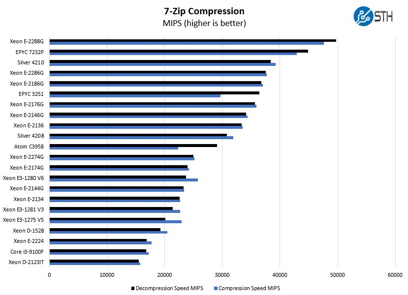 Intel Xeon E 2286G 7zip Compression Benchmark