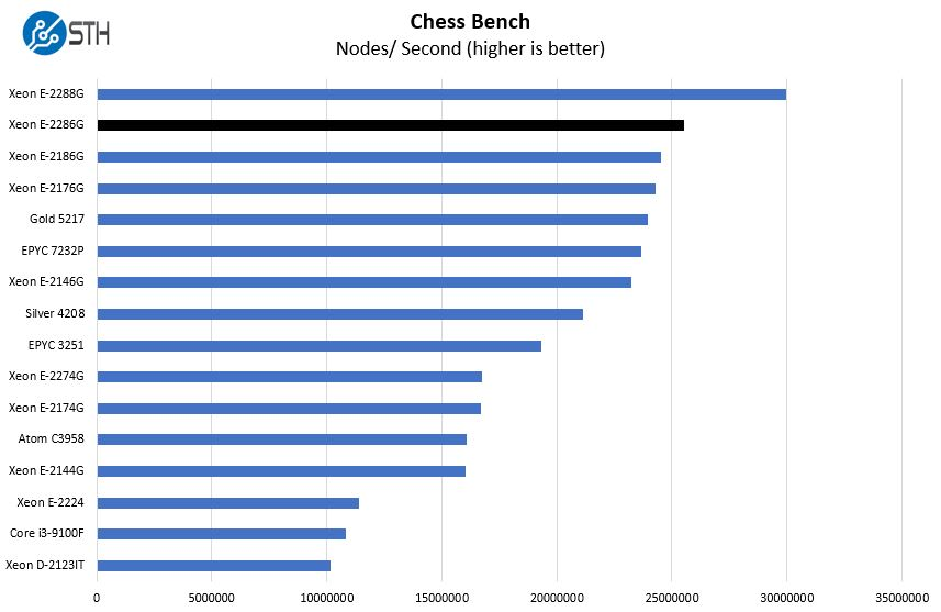 Intel Xeon E 2286G Chess Benchmark