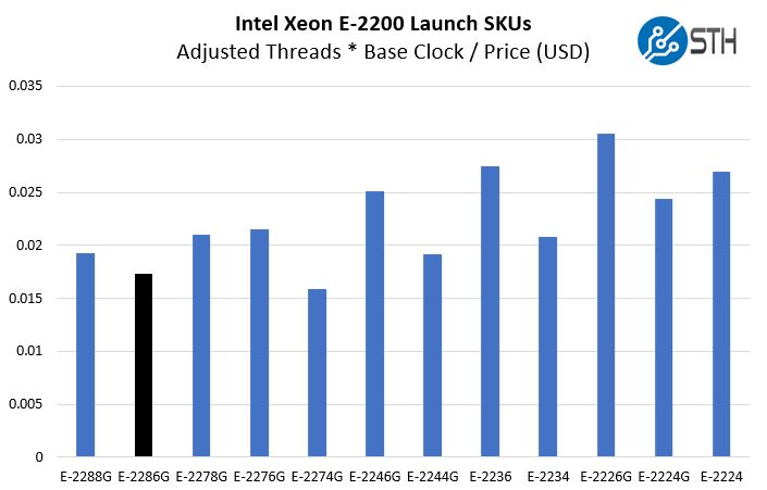 Intel Xeon E 2286G Compute Value Comparison