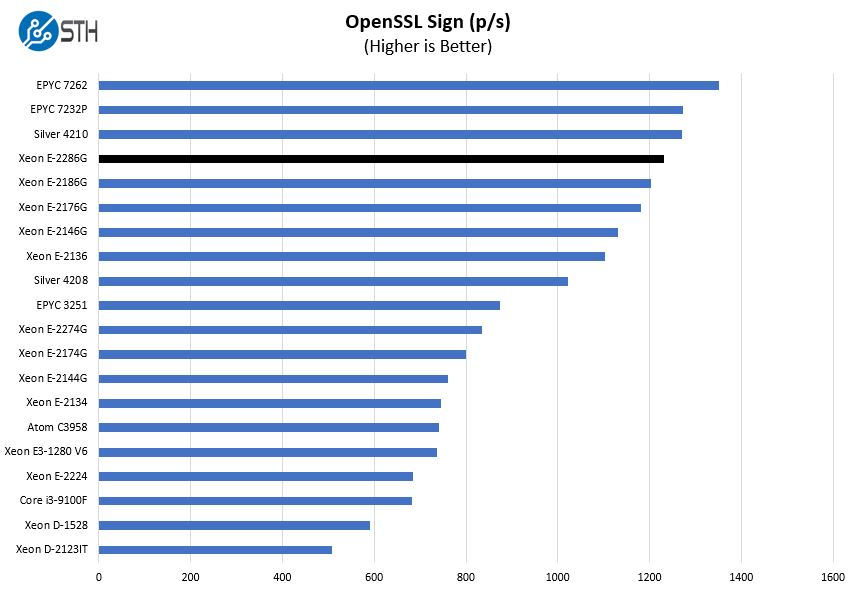 Intel Xeon E 2286G OpenSSL Sign Benchmark