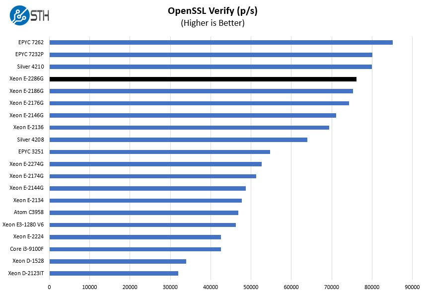 Intel Xeon E 2286G OpenSSL Verify Benchmark