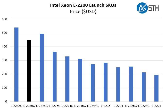 Intel Xeon E 2286G Price Comparison