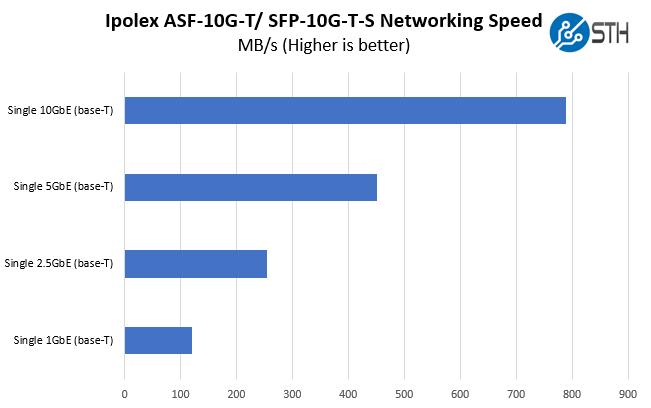 Ipolex ASF 10G T SFP 10G T S Performance