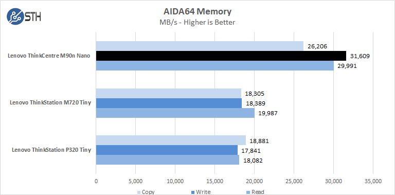 Lenovo ThinkCentre M90n Nano AIDA64 Memory