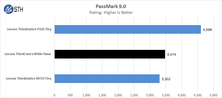 Lenovo ThinkCentre M90n Nano Passmark