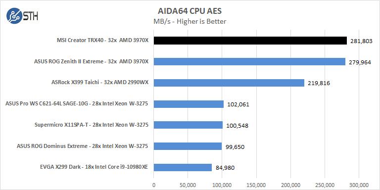 MSI Creator TRX40 AIDA64 CPU AES