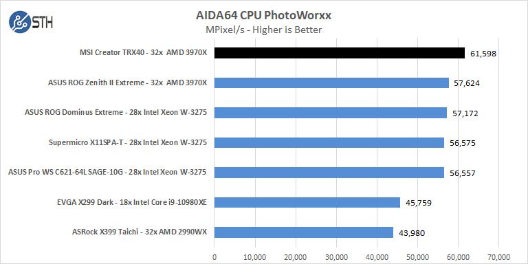 MSI Creator TRX40 AIDA64 CPU PhotoWorxx