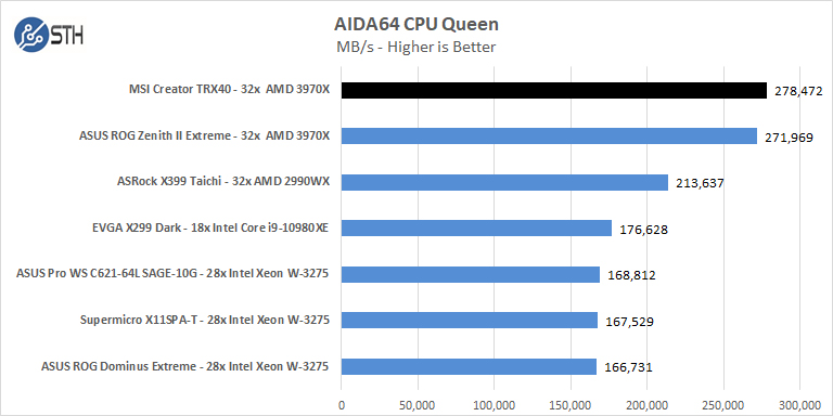 MSI Creator TRX40 AIDA64 CPU Queen