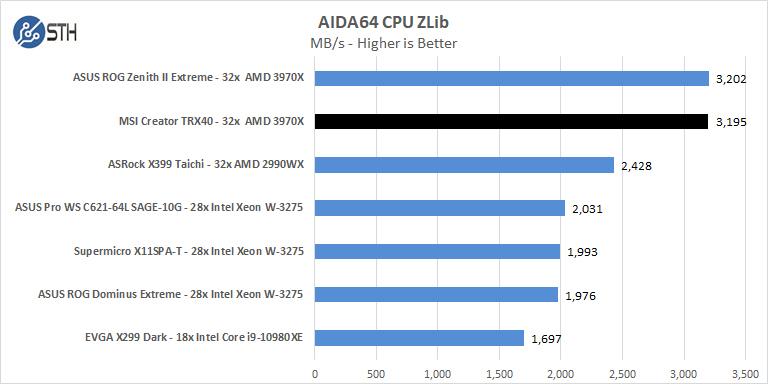MSI Creator TRX40 AIDA64 CPU ZLib