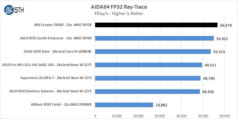 MSI Creator TRX40 AIDA64 FP32 Ray Trace