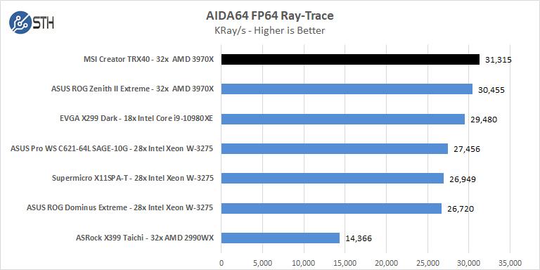 MSI Creator TRX40 AIDA64 FP64 Ray Trace