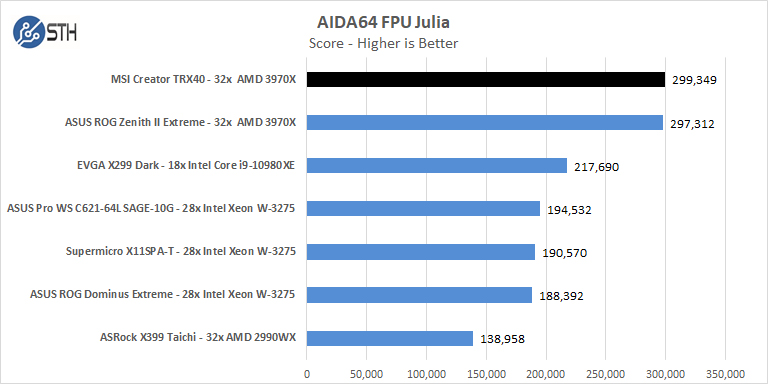 MSI Creator TRX40 AIDA64 FPU Julia