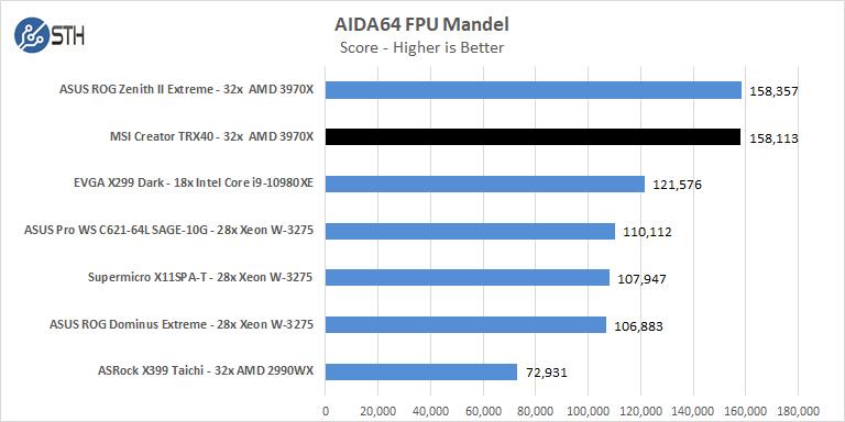 MSI Creator TRX40 AIDA64 FPU Mandel