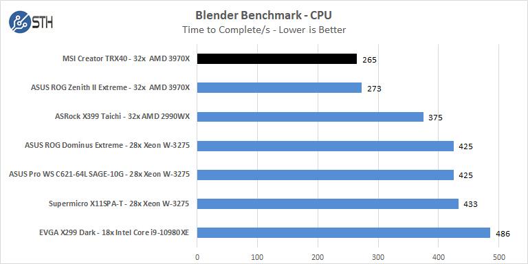 MSI Creator TRX40 Blender Benchmark