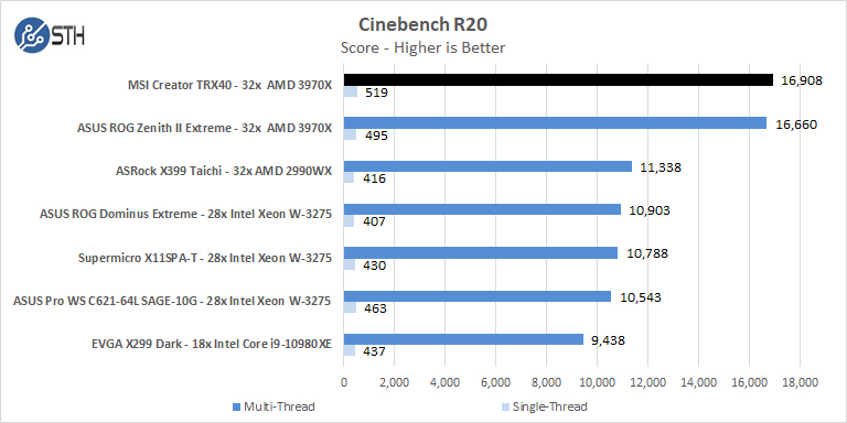 MSI Creator TRX40 Cinebench R20