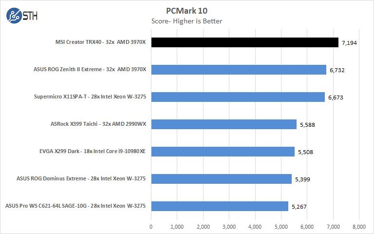 MSI Creator TRX40 PCMark 10