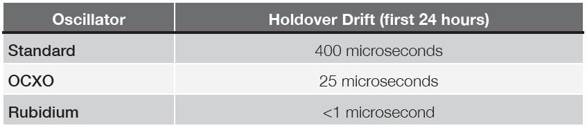 Microchip SyncServer S600 Oscillator Holdover Drift