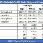 MikroTik CRS326 24S+2Q+RM Performance