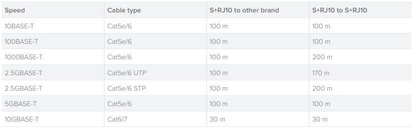 MikroTik S+RJ10 Speed V Cable Length