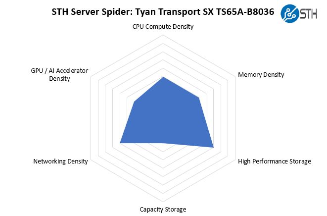 STH Server Spider Tyan TS65A B8036