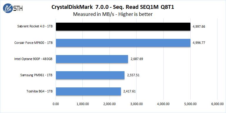 Sabrent Rocket 4 1TB CrystalDiskMark 7 Seq Read SEQ1M Q8T1