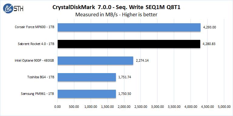 Sabrent Rocket 4 1TB CrystalDiskMark 7 Seq Write SEQ1M Q8T1