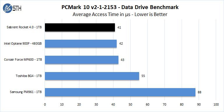 Sabrent Rocket 4 1TB PCMark 10 Data Drive Benchmark Access