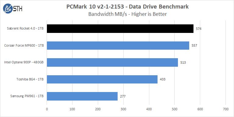 Sabrent Rocket 4 1TB PCMark 10 Data Drive Benchmark Bandwidth