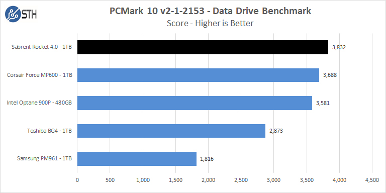 Sabrent Rocket 4 1TB PCMark 10 Data Drive Benchmark Score