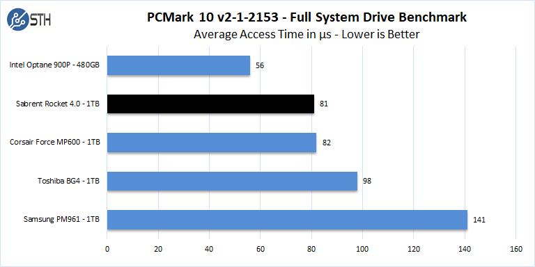 Sabrent Rocket 4 1TB PCMark 10 Full System Drive Benchmark Access