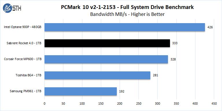 Sabrent Rocket 4 1TB PCMark 10 Full System Drive Benchmark Bandwidth