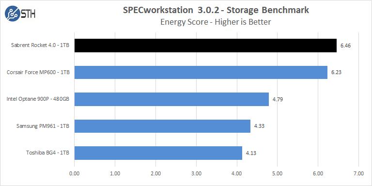 Sabrent Rocket 4 1TB SPECworkstation Energy
