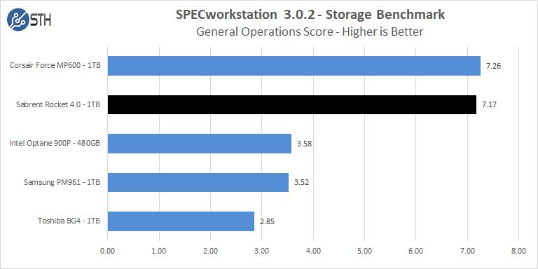 Sabrent Rocket 4 1TB SPECworkstation General Operations