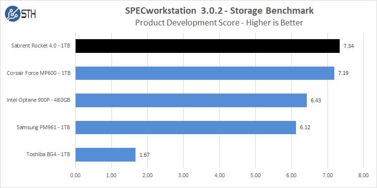 Sabrent Rocket 4 1TB SPECworkstation Product Development