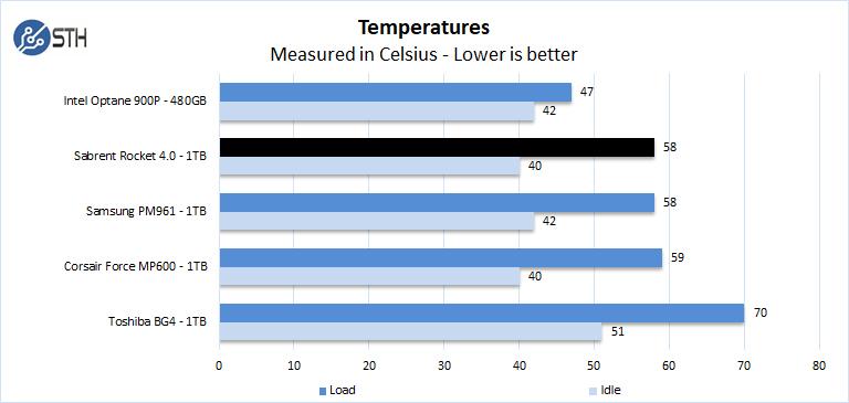 Sabrent Rocket 4 1TB Temperatures
