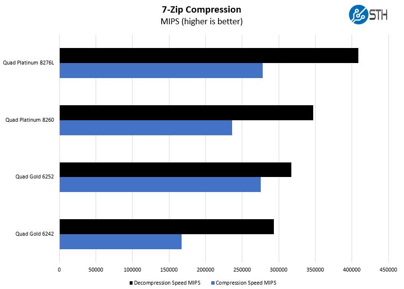 4P Intel Xeon Gold 6252 7zip Compression Benchmark