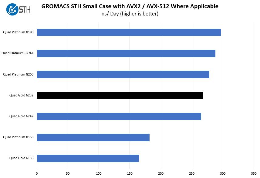 4P Intel Xeon Gold 6252 GROMACS Benchmark