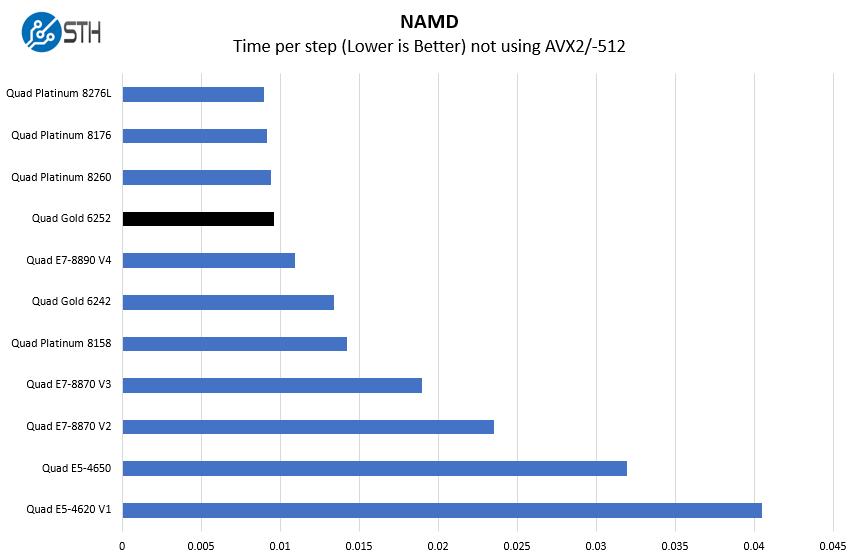 4P Intel Xeon Gold 6252 NAMD Benchmarks