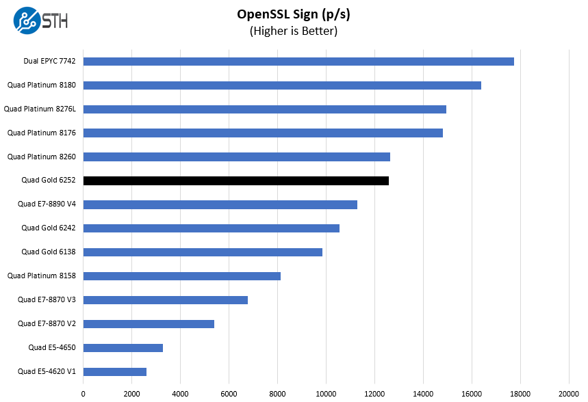 4P Intel Xeon Gold 6252 OpenSSL Sign Benchmark