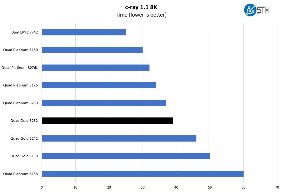 4P Intel Xeon Gold 6252 C Ray 8K Benchmark