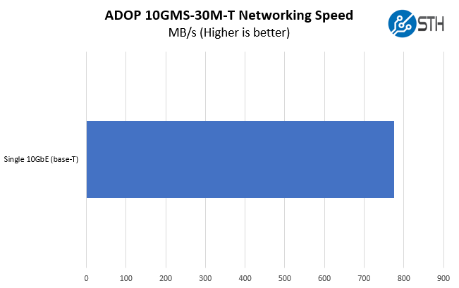 ADOP 10GMS 30M T 10Gbase T Performance