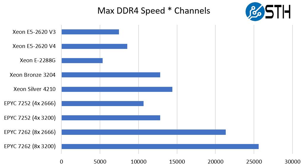 AMD EPYC 4 Channel Optimization Performance