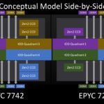 AMD EPYC 7002 4 Ch Optimized SKU V 8 Ch Optimized SKU