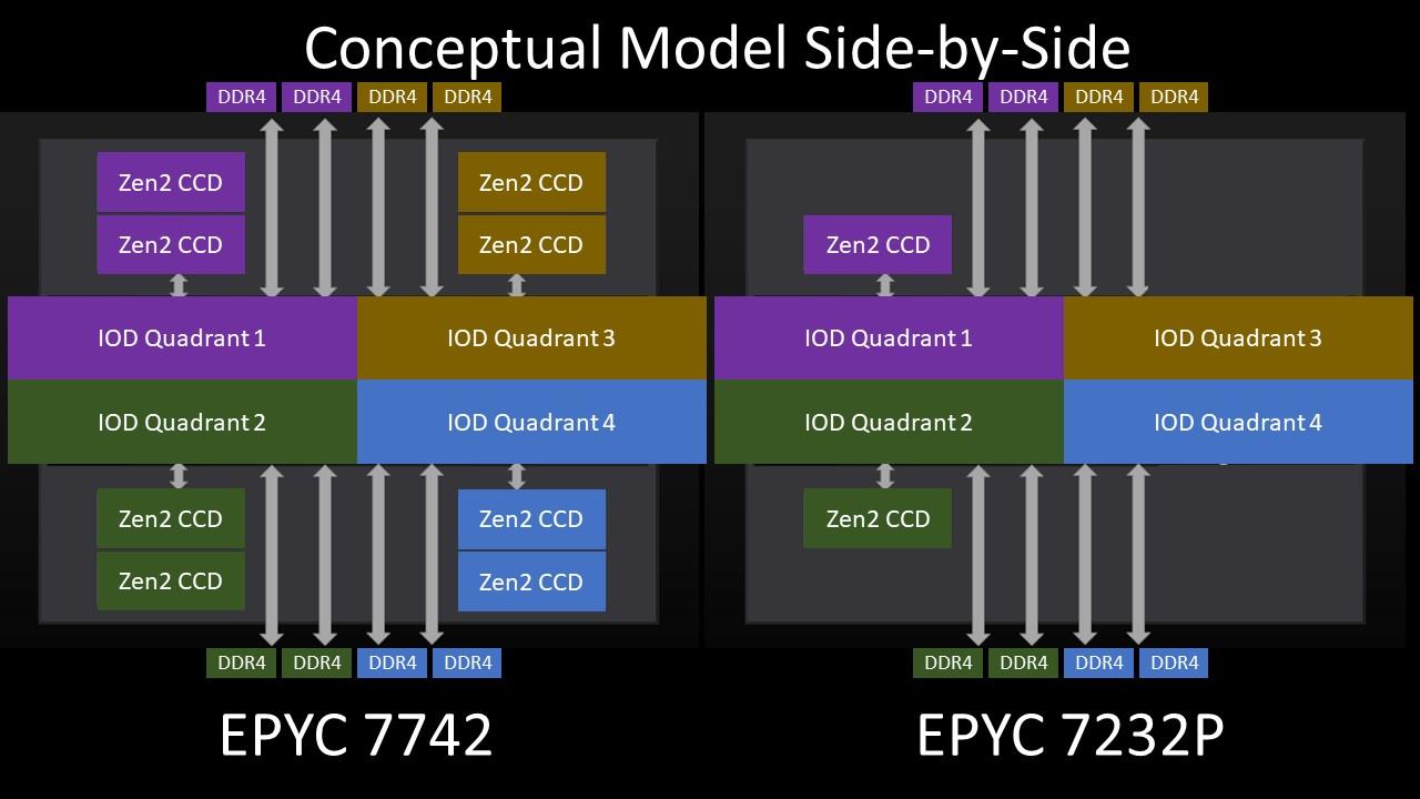 AMD EPYC 7002 4 Ch Optimized SKU V 8 Ch Optimized SKU