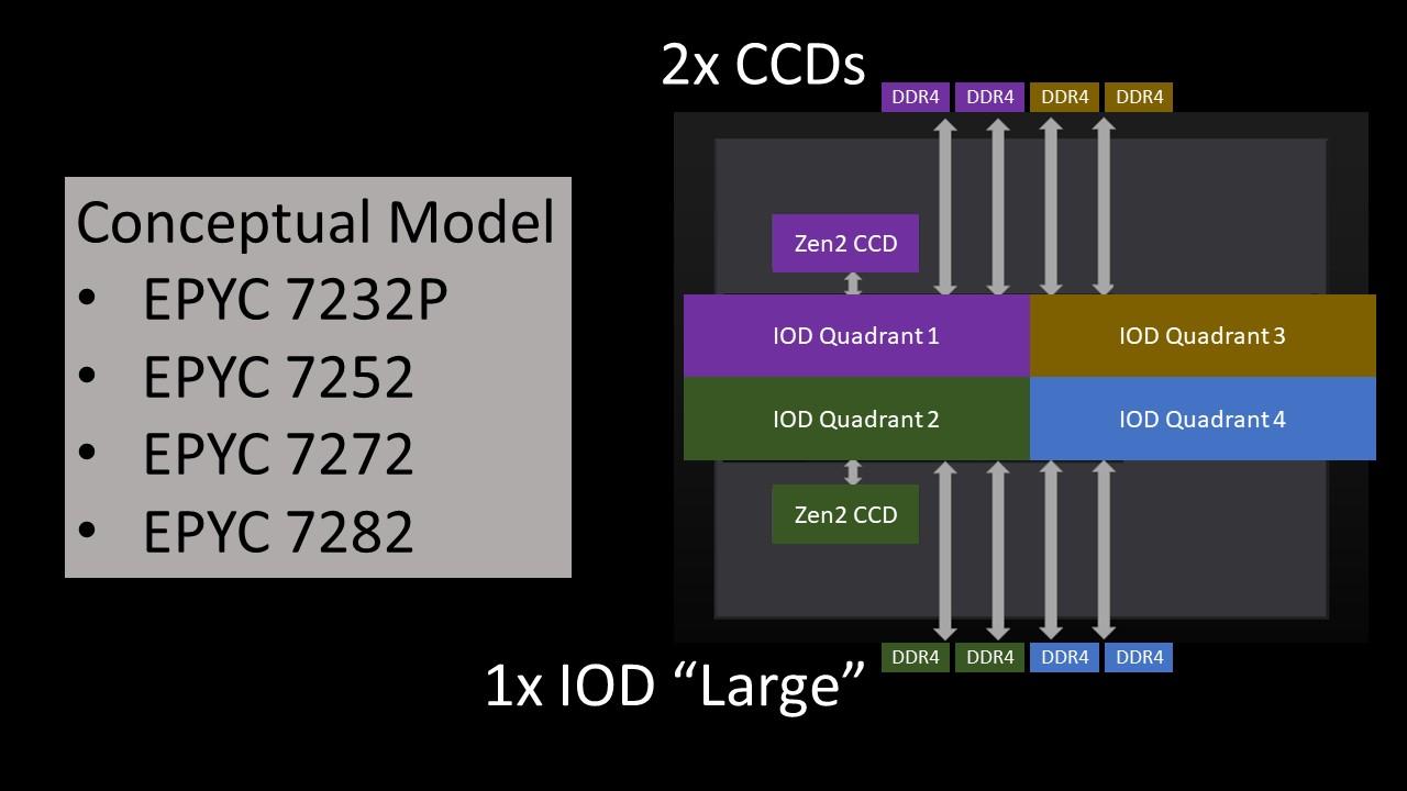 AMD EPYC 7002 4 Ch Optimized SKUs 2x CCD Conceptual Model