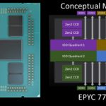 AMD EPYC 7002 8 Ch Optimized SKU Conceptual Model Full Rome